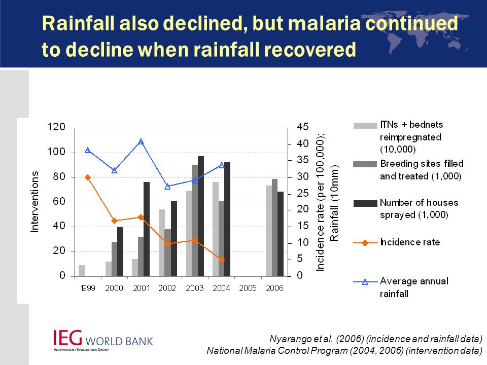 Rainfall also declined, but malaria continued to decline when rainfall recovered Nyarango et al.