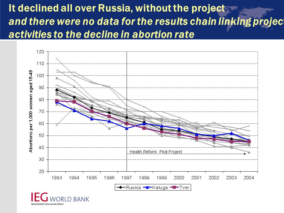 It declined all over Russia, without the project and there were no data for the results chain linking project activities to the decline in abortion rate