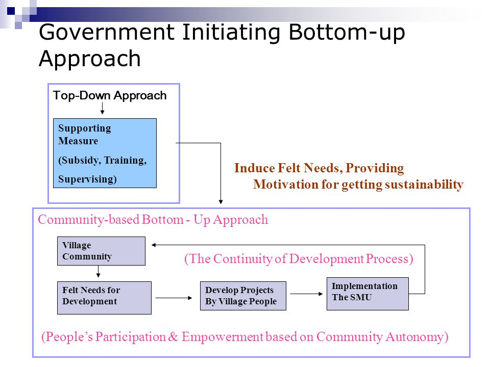 Top-Down Approach Supporting Measure (Subsidy, Training, Supervising) Community-based Bottom - Up Approach (The Continuity of Development Process) (Pe