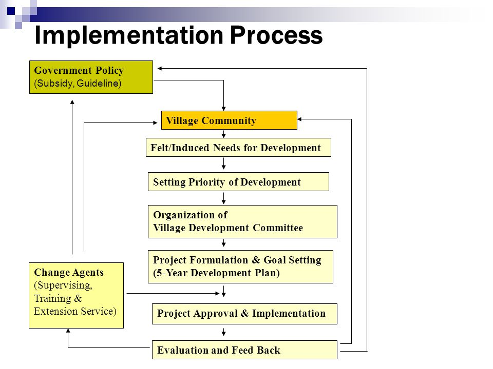 Implementation Process Government Policy (Subsidy, Guideline ) Change Agents (Supervising, Training & Extension Service) Village Community Felt/Induce