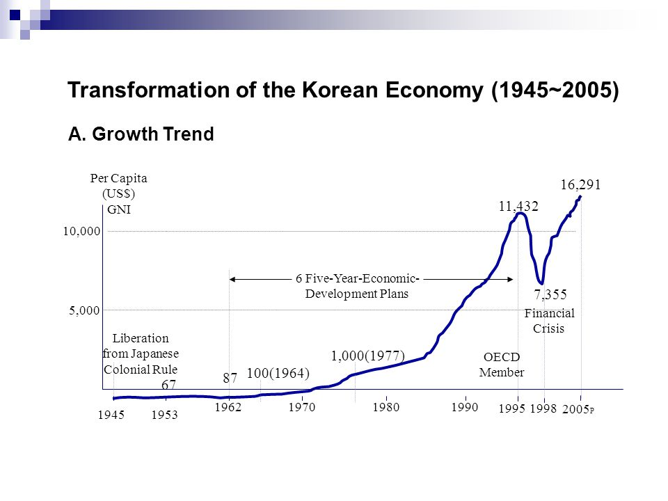 Transformation of the Korean Economy (1945~2005) Liberation from Japanese Colonial Rule 6 Five-Year-Economic- Development Plans Financial Crisis 2005