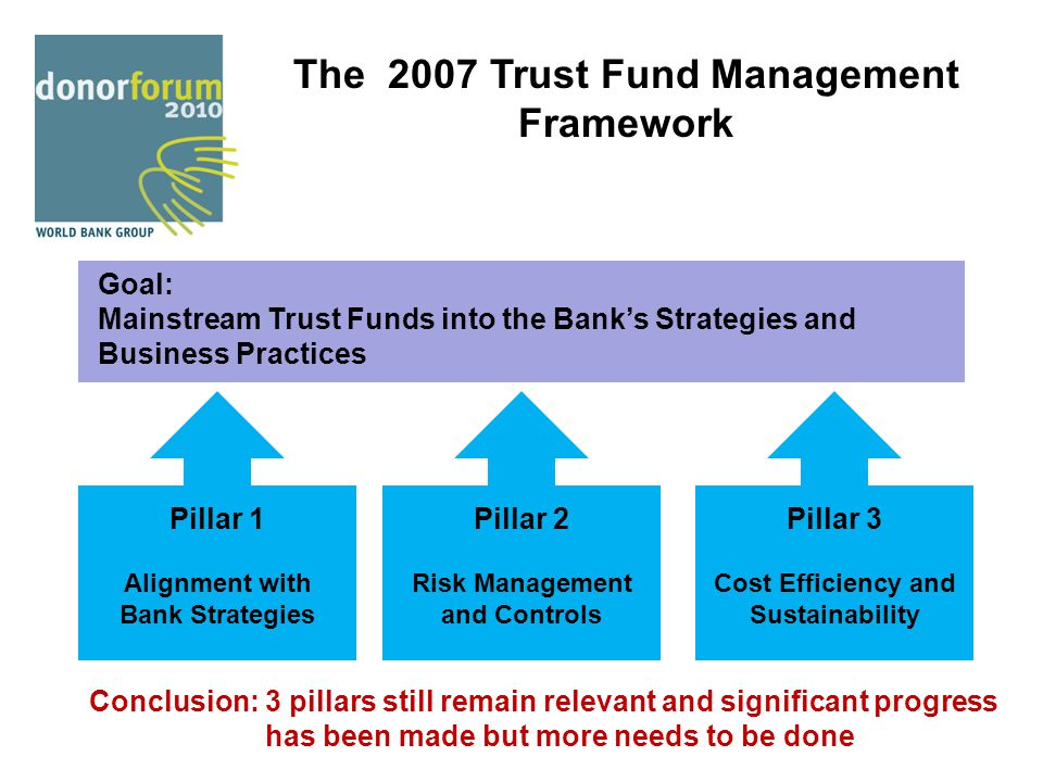 The 2007 Trust Fund Management Framework Goal: Mainstream Trust Funds into the Bank's Strategies and Business Practices Pillar 1 Alignment with Bank S