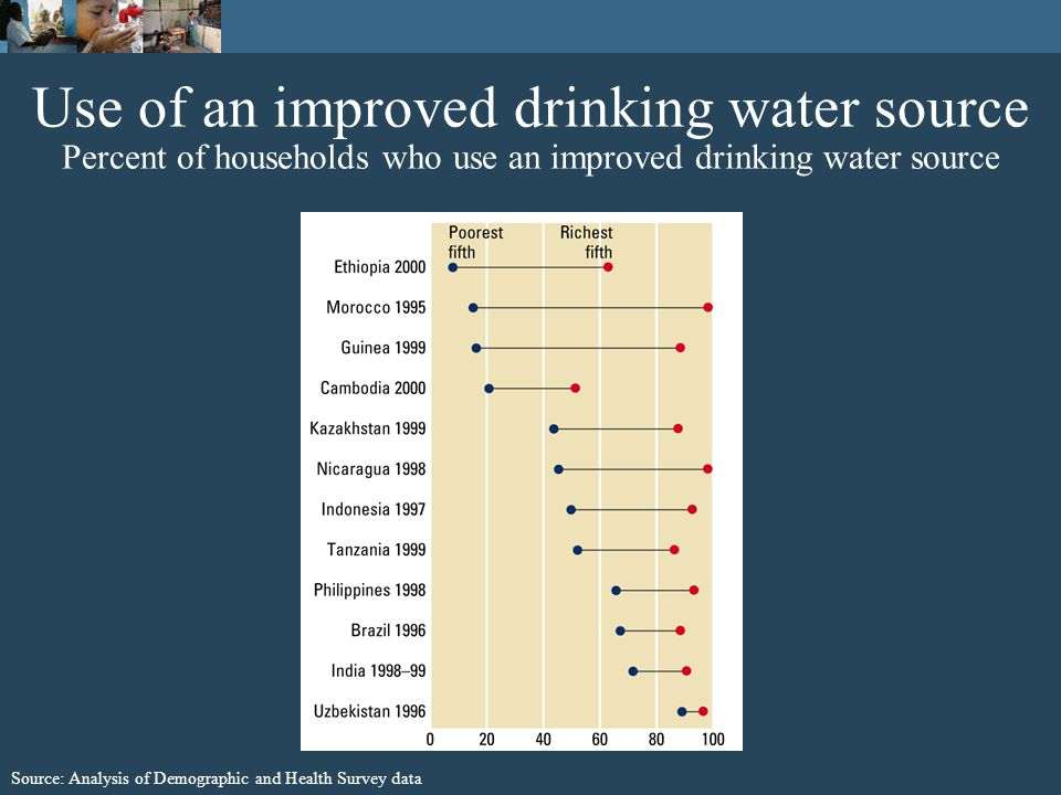 Use of an improved drinking water source Percent of households who use an improved drinking water source Source: Analysis of Demographic and Health Survey data