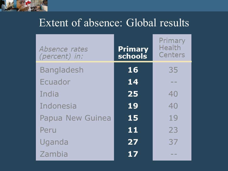 Extent of absence: Global results Absence rates (percent) in: Primary schools Primary Health Centers Bangladesh1635 Ecuador14-- India2540 Indonesia1940 Papua New Guinea1519 Peru1123 Uganda2737 Zambia17--