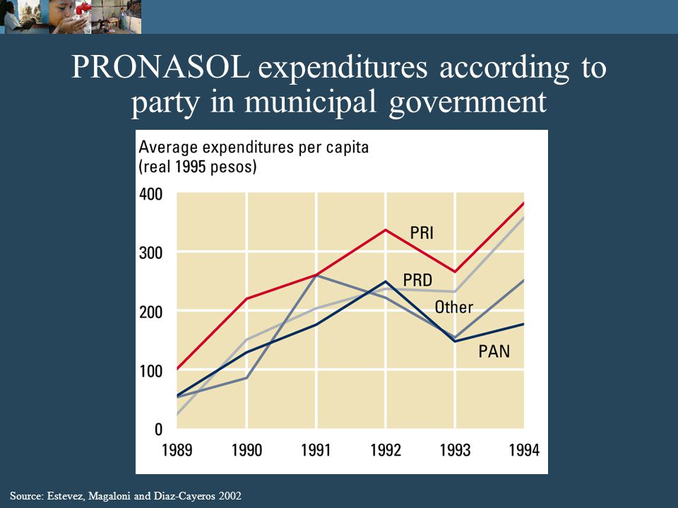 PRONASOL expenditures according to party in municipal government Source: Estevez, Magaloni and Diaz-Cayeros 2002