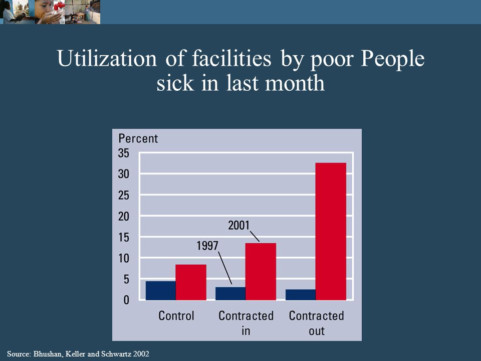 Utilization of facilities by poor People sick in last month Source: Bhushan, Keller and Schwartz 2002