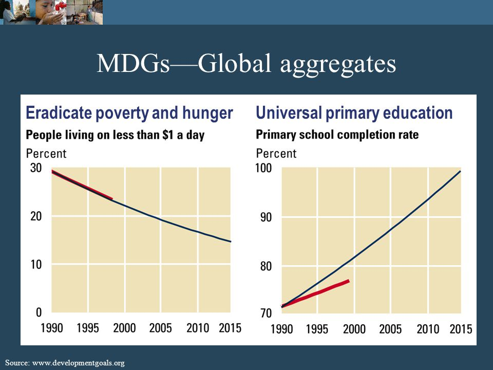 MDGs—Global aggregates Source: www.developmentgoals.org Promote gender equalityReduce child mortality