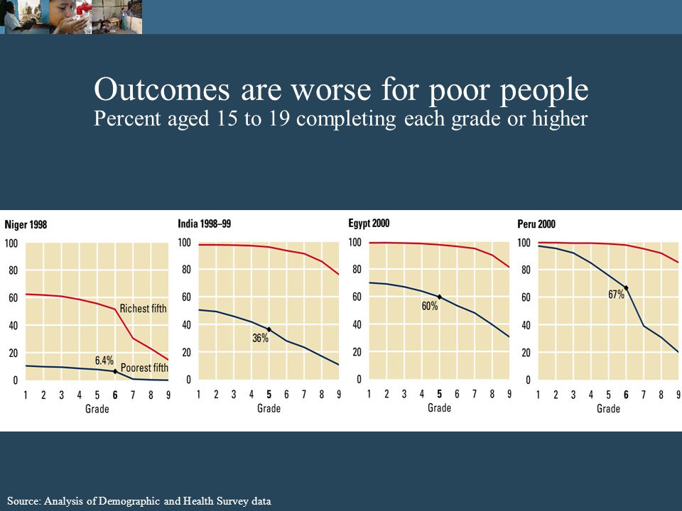 Accountability and decentralized service delivery Poor peopleProviders National policymakers Local policymakers