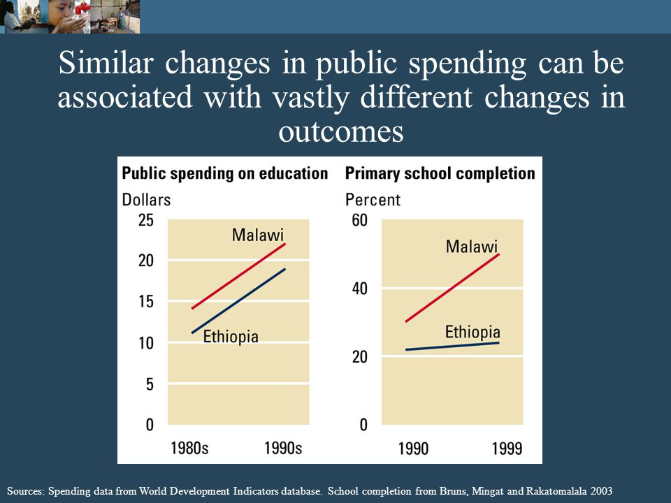 Similar changes in public spending can be associated with vastly different changes in outcomes Sources: Spending data from World Development Indicators database.