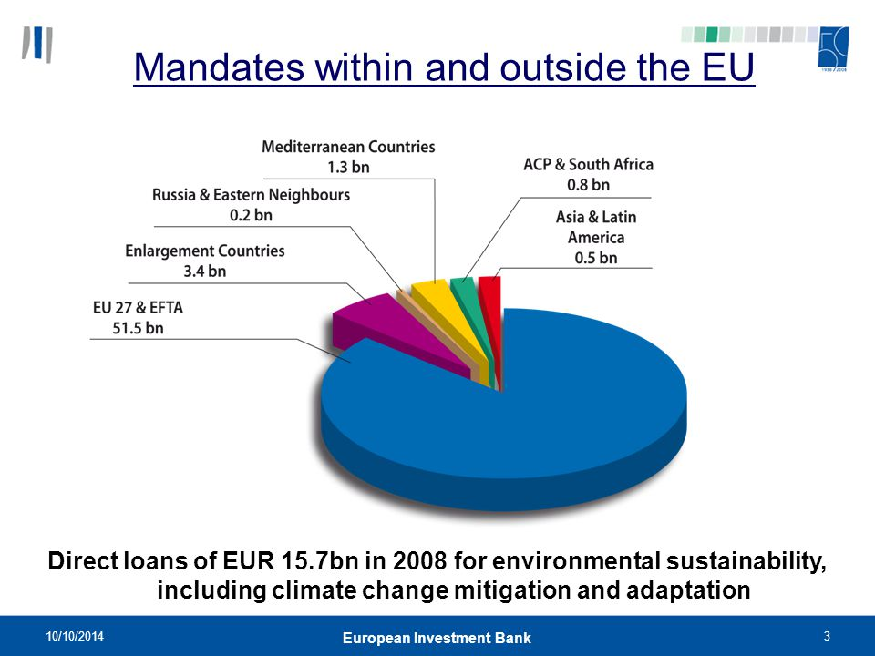 10/10/20143 European Investment Bank Mandates within and outside the EU Direct loans of EUR 15.7bn in 2008 for environmental sustainability, including