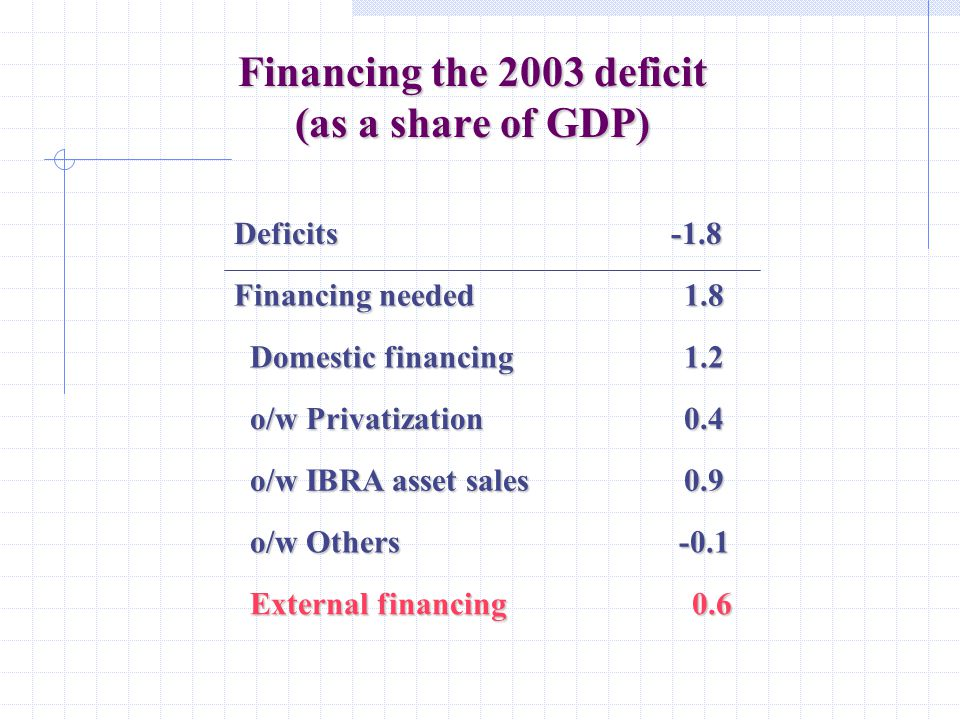 Financing the 2003 deficit (as a share of GDP) 0.6 External financing External financing-0.1 o/w Others o/w Others 0.9 o/w IBRA asset sales o/w IBRA asset sales 0.4 o/w Privatization o/w Privatization 1.2 Domestic financing Domestic financing 1.8 Financing needed -1.8Deficits