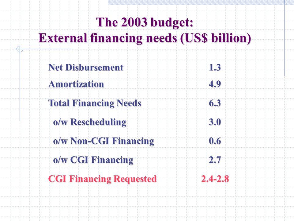 The 2003 budget: External financing needs (US$ billion) 2.4-2.8 CGI Financing Requested 2.7 o/w CGI Financing o/w CGI Financing 0.6 o/w Non-CGI Financ