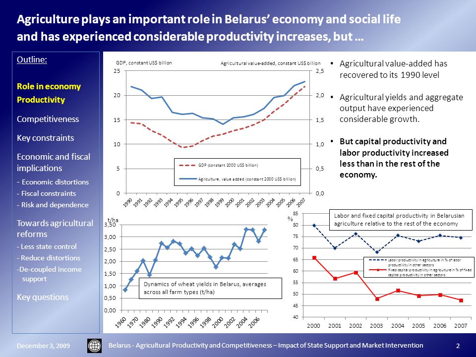 Agriculture plays an important role in Belarus' economy and social life and has experienced considerable productivity increases, but … Outline: Role in economy Productivity Competitiveness Key constraints Economic and fiscal implications - Economic distortions - Fiscal constraints - Risk and dependence Towards agricultural reforms - Less state control - Reduce distortions -De-coupled income support Key questions December 3, 2009 Belarus - Agricultural Productivity and Competitiveness – Impact of State Support and Market Intervention 2 Agricultural value-added has recovered to its 1990 level Agricultural yields and aggregate output have experienced considerable growth.