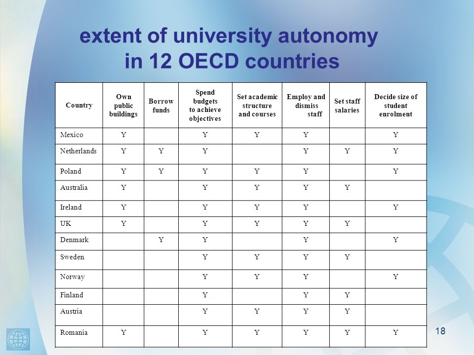 18 extent of university autonomy in 12 OECD countries Country Own public buildings Borrow funds Spend budgets to achieve objectives Set academic struc