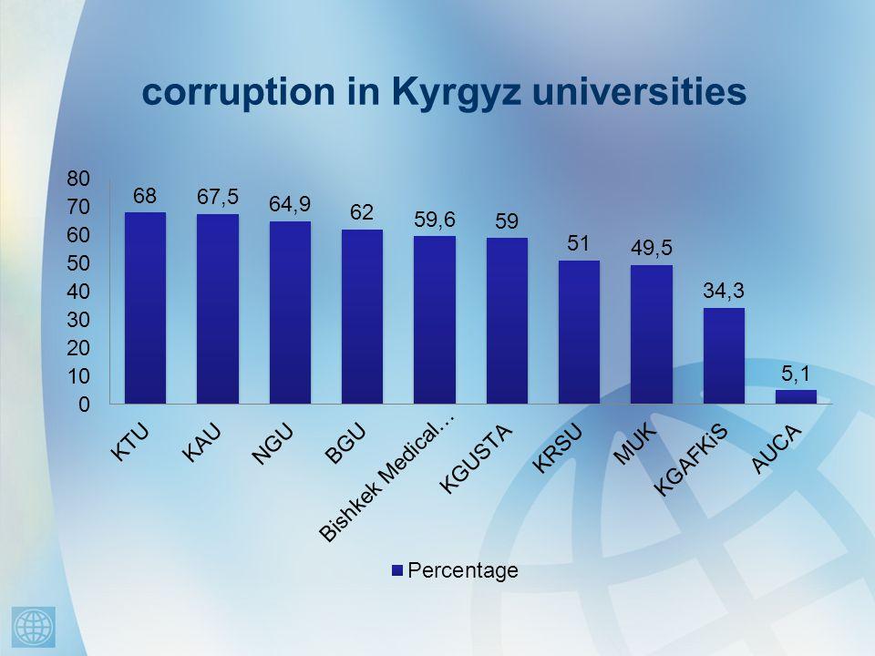 corruption in Kyrgyz universities