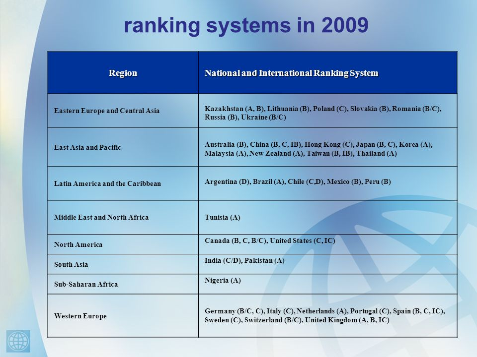 ranking systems in 2009 Region National and International Ranking System Eastern Europe and Central Asia Kazakhstan (A, B), Lithuania (B), Poland (C), Slovakia (B), Romania (B/C), Russia (B), Ukraine (B/C) East Asia and Pacific Australia (B), China (B, C, IB), Hong Kong (C), Japan (B, C), Korea (A), Malaysia (A), New Zealand (A), Taiwan (B, IB), Thailand (A) Latin America and the Caribbean Argentina (D), Brazil (A), Chile (C,D), Mexico (B), Peru (B) Middle East and North Africa Tunisia (A) North America Canada (B, C, B/C), United States (C, IC) South Asia India (C/D), Pakistan (A) Sub-Saharan Africa Nigeria (A) Western Europe Germany (B/C, C), Italy (C), Netherlands (A), Portugal (C), Spain (B, C, IC), Sweden (C), Switzerland (B/C), United Kingdom (A, B, IC)