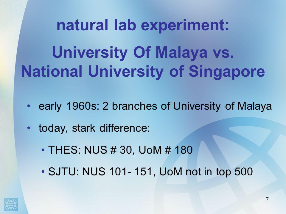 natural lab experiment: University Of Malaya vs. National University of Singapore early 1960s: 2 branches of University of Malaya today, stark differe