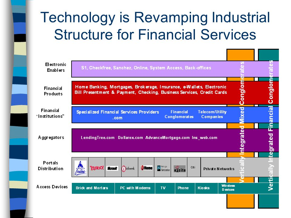 Technology: Changing Financial Service Provision –Massive cost reductions in technology and communications cost –In particular, the internet reduces processing and labor costs allows for new distribution channel allows for better and more cost effective customer stratification and personalized pricing permits unbundling of financial products and commoditization lowers barriers to entry