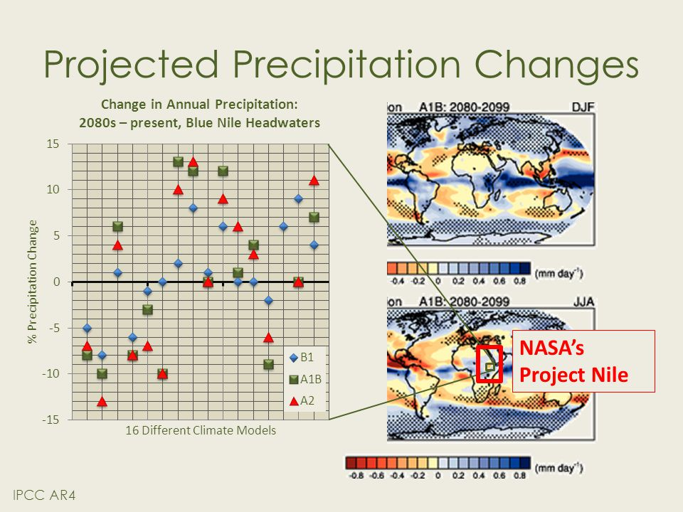 Projected Precipitation Changes IPCC AR4 Change in Annual Precipitation: 2080s – present, Blue Nile Headwaters NASA's Project Nile