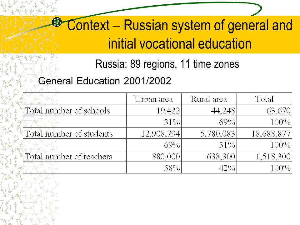 Context – Russian system of general and initial vocational education Initial Vocational Education