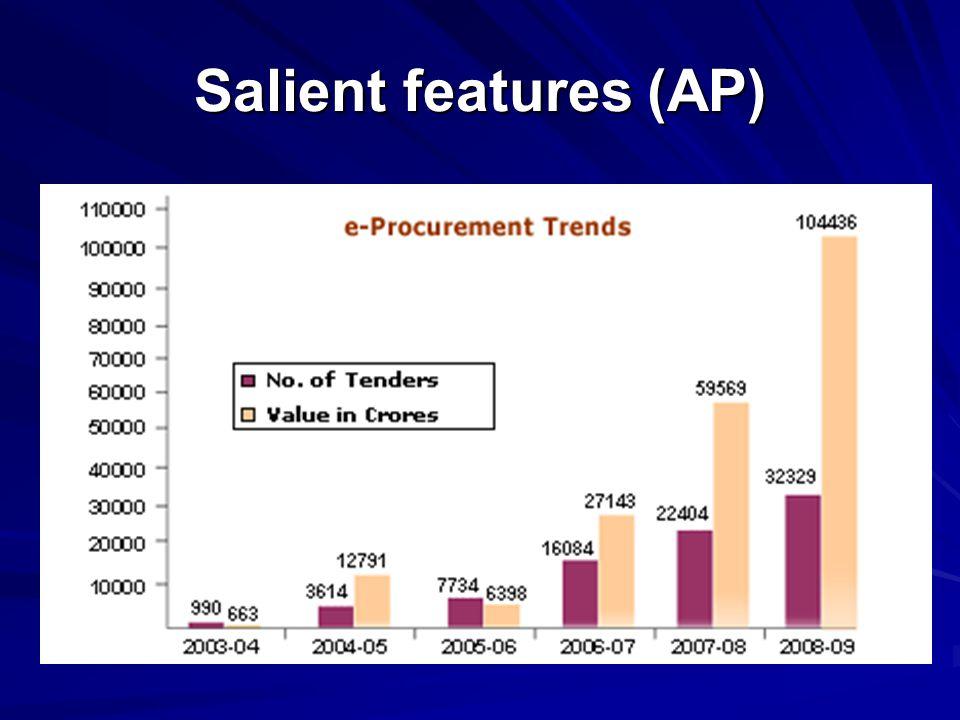 Salient features (AP)