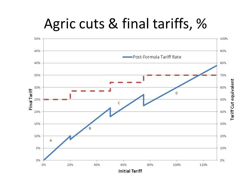 Agric cuts & final tariffs, %