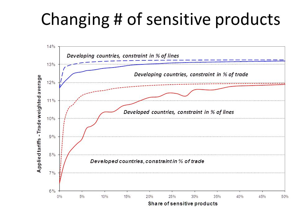 Changing # of sensitive products