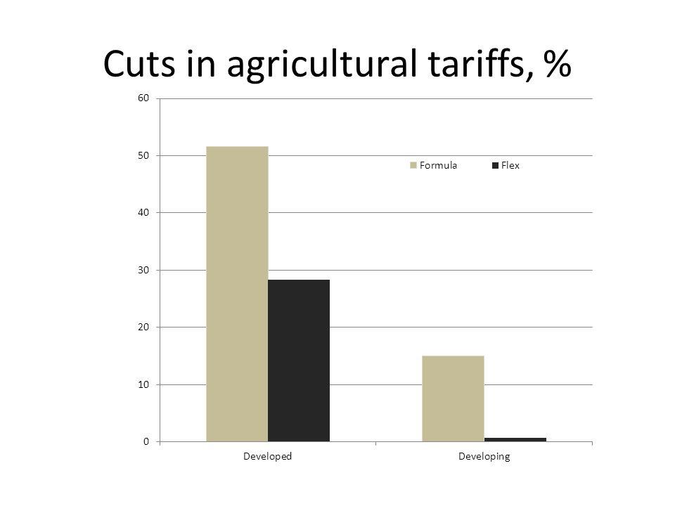 Cuts in agricultural tariffs, %