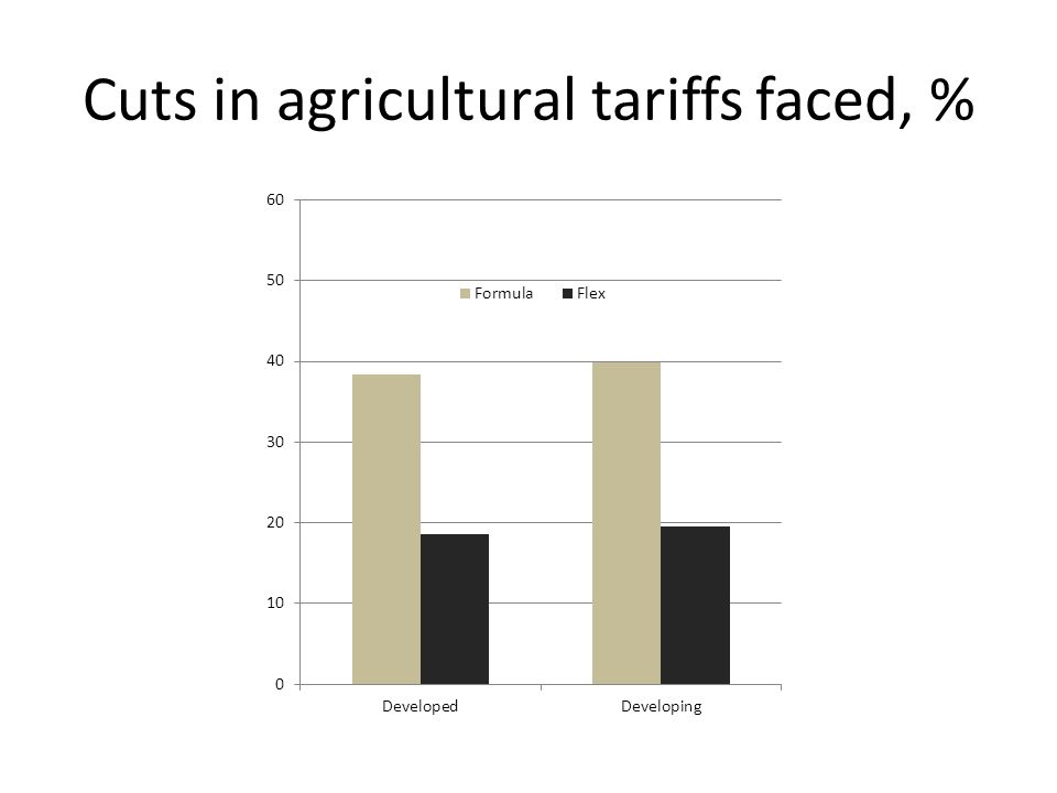 Cuts in agricultural tariffs faced, %