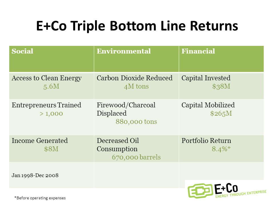 E+Co Triple Bottom Line Returns SocialEnvironmentalFinancial Access to Clean Energy 5.6M Carbon Dioxide Reduced 4M tons Capital Invested $38M Entrepreneurs Trained > 1,000 Firewood/Charcoal Displaced 880,000 tons Capital Mobilized $265M Income Generated $8M Decreased Oil Consumption 670,000 barrels Portfolio Return 8.4%* Jan 1998-Dec 2008 *Before operating expenses