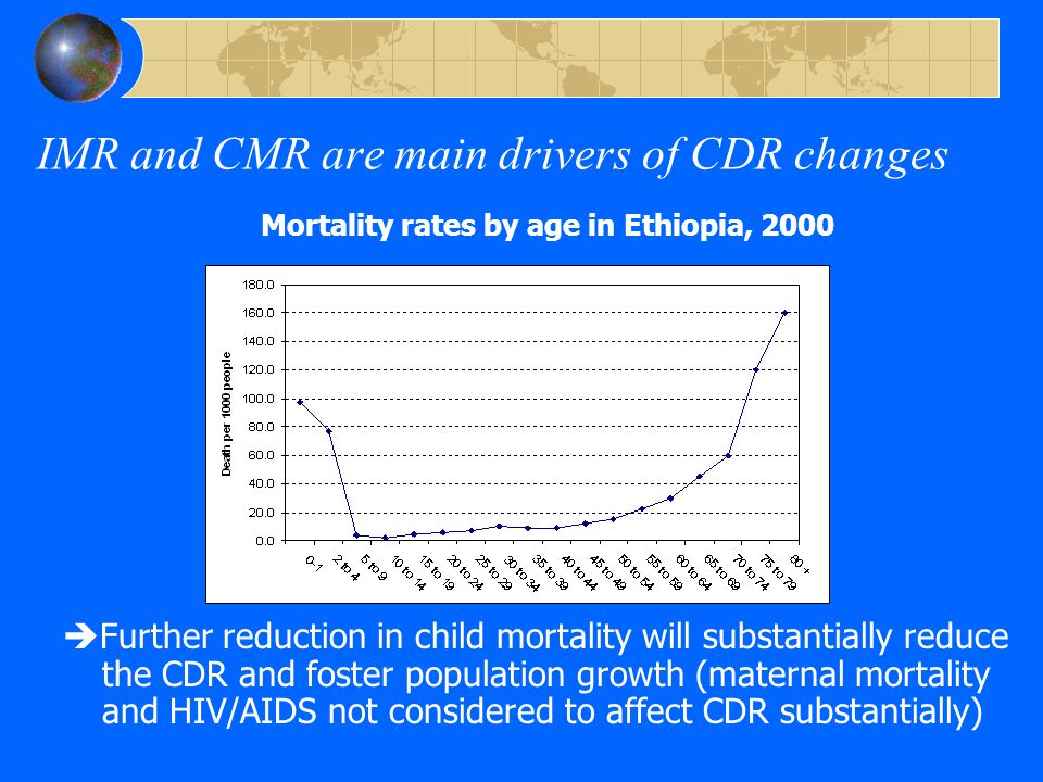IMR and CMR are main drivers of CDR changes Mortality rates by age in Ethiopia, 2000  Further reduction in child mortality will substantially reduce the CDR and foster population growth (maternal mortality and HIV/AIDS not considered to affect CDR substantially)