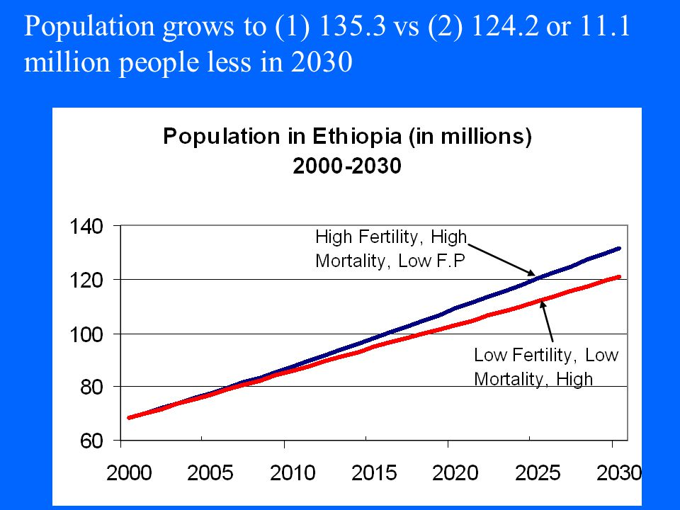 Population grows to (1) 135.3 vs (2) 124.2 or 11.1 million people less in 2030