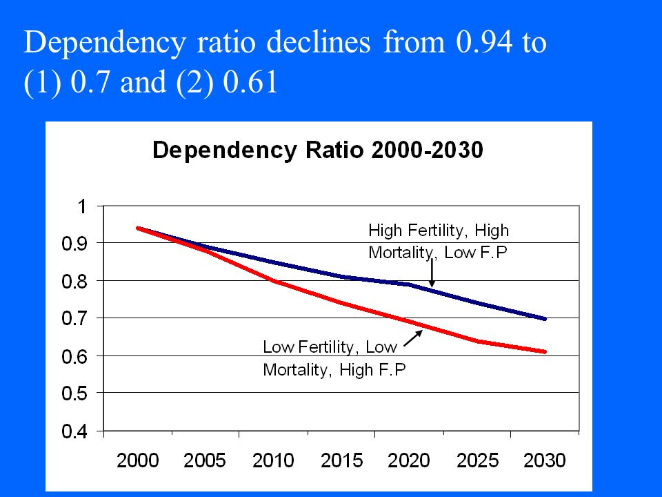 Dependency ratio declines from 0.94 to (1) 0.7 and (2) 0.61