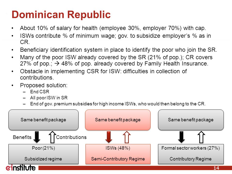 Dominican Republic About 10% of salary for health (employee 30%, employer 70%) with cap.