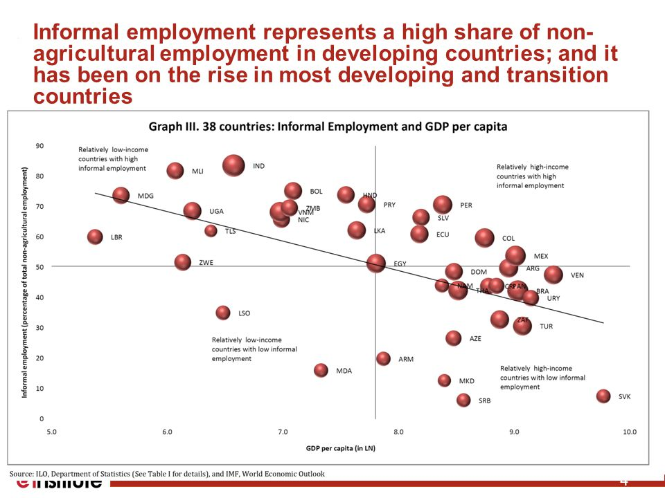 Informal employment represents a high share of non- agricultural employment in developing countries; and it has been on the rise in most developing and transition countries 4