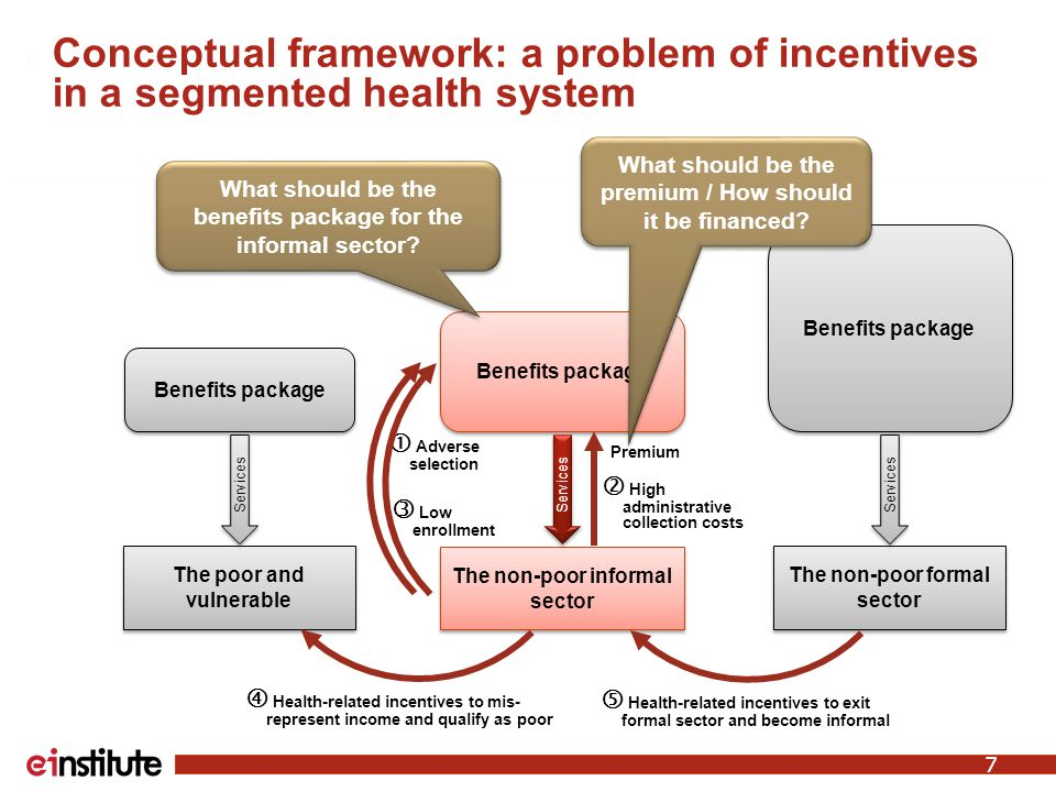 Conceptual framework: a problem of incentives in a segmented health system The poor and vulnerable The non-poor formal sector The non-poor informal sector  Health-related incentives to mis- represent income and qualify as poor  Health-related incentives to exit formal sector and become informal  Adverse selection Benefits package Premium  High administrative collection costs Services  Low enrollment What should be the benefits package for the informal sector.