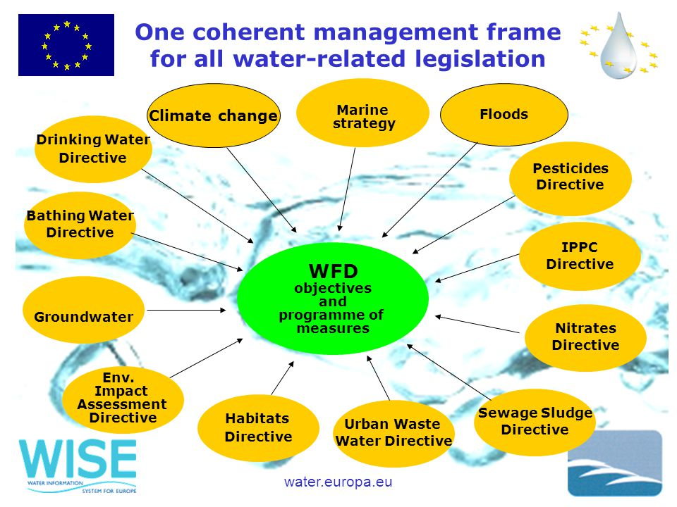 water.europa.eu One coherent management frame for all water-related legislation Bathing Water Directive Groundwater Habitats Directive Marine strategy Pesticides Directive IPPC Directive Nitrates Directive Urban Waste Water Directive Env.
