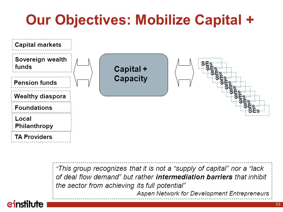 Our Objectives: Mobilize Capital + 13 Capital + Capacity Sovereign wealth funds Pension funds Wealthy diaspora Foundations Capital markets Local Philanthropy SEs This group recognizes that it is not a supply of capital nor a lack of deal flow demand but rather intermediation barriers that inhibit the sector from achieving its full potential Aspen Network for Development Entrepreneurs TA Providers SEs