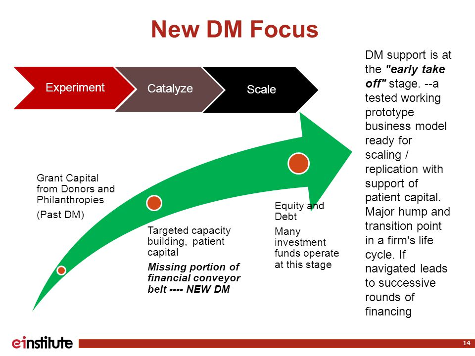 New DM Focus 14 Experiment Catalyze Scale Grant Capital from Donors and Philanthropies (Past DM) Targeted capacity building, patient capital Missing portion of financial conveyor belt ---- NEW DM Equity and Debt Many investment funds operate at this stage DM support is at the early take off stage.