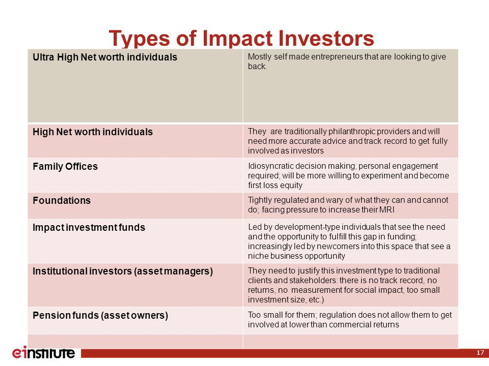 Types of Impact Investors 17 Ultra High Net worth individuals Mostly self made entrepreneurs that are looking to give back.