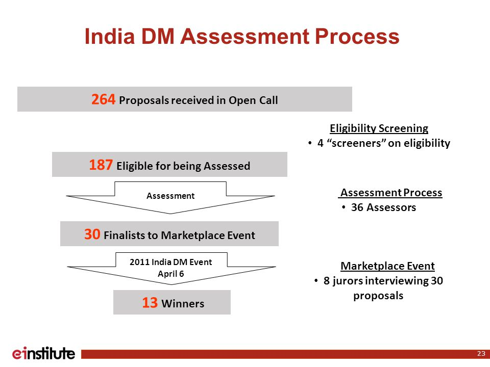 India DM Assessment Process 23 264 Proposals received in Open Call 187 Eligible for being Assessed Assessment 30 Finalists to Marketplace Event 2011 India DM Event April 6 13 Winners Eligibility Screening 4 screeners on eligibility Marketplace Event 8 jurors interviewing 30 proposals Assessment Process 36 Assessors