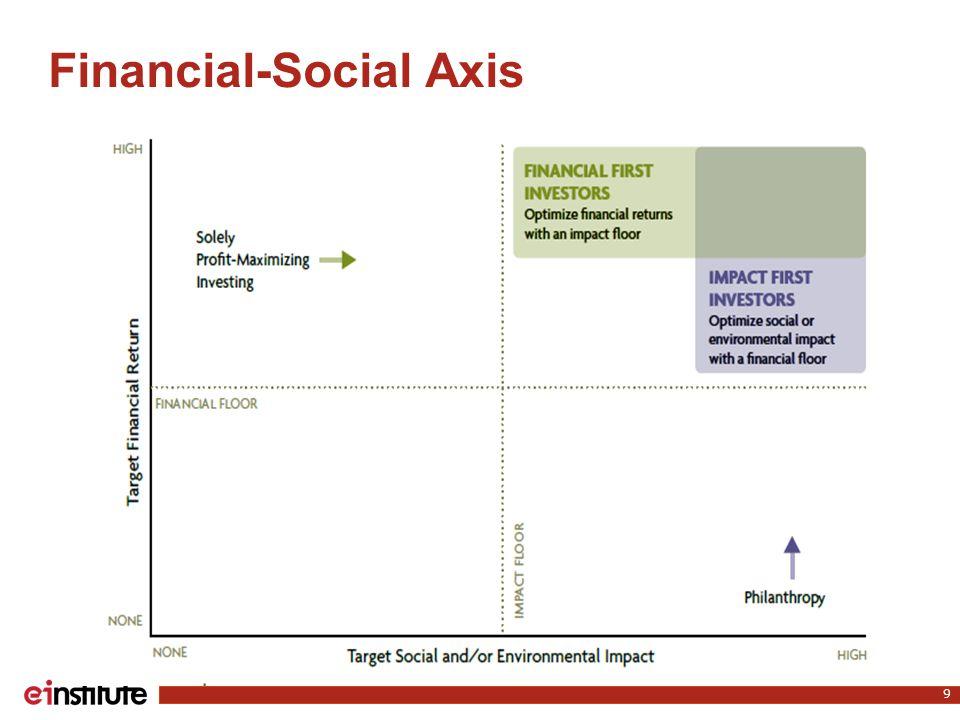 Financial-Social Axis 9