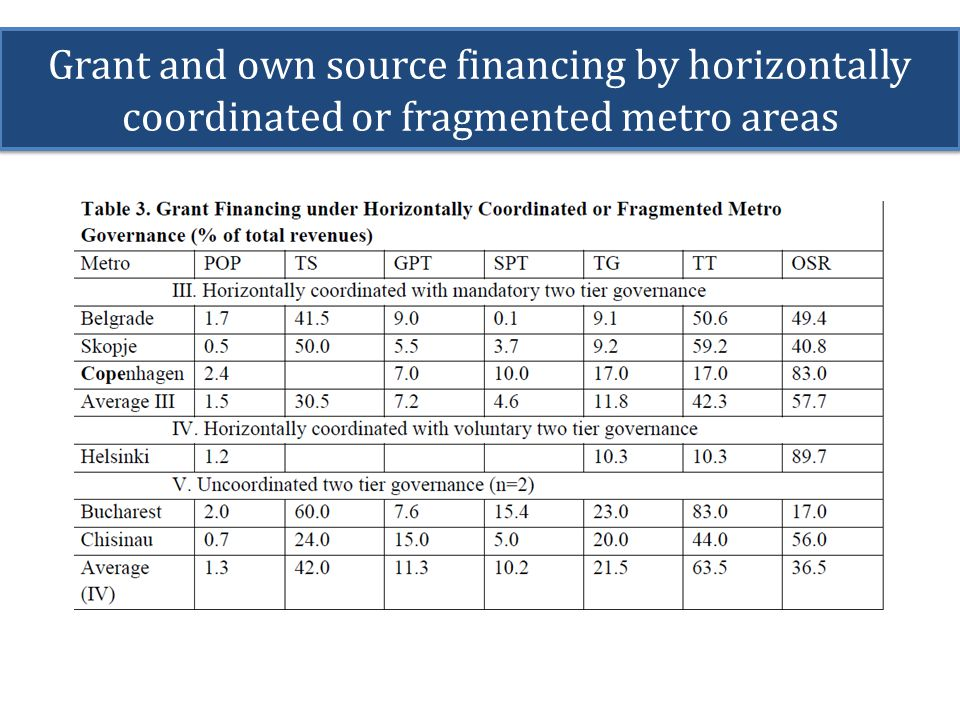 Grant and own source financing by horizontally coordinated or fragmented metro areas