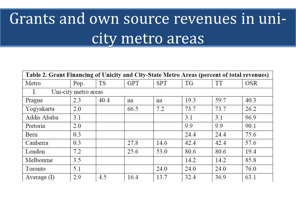 Grants and own source revenues in uni- city metro areas