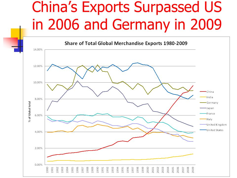 China's Exports Surpassed US in 2006 and Germany in 2009 ©cjd