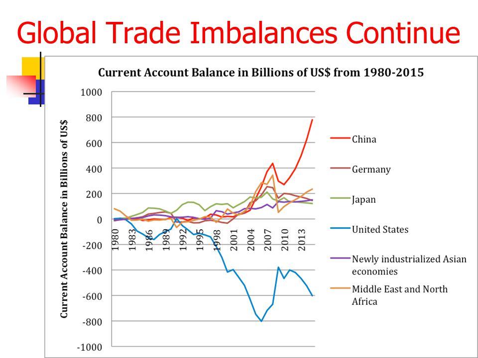 Global Trade Imbalances Continue