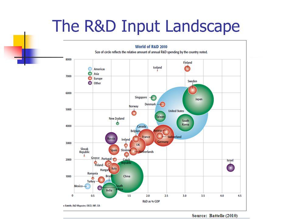 The R&D Input Landscape