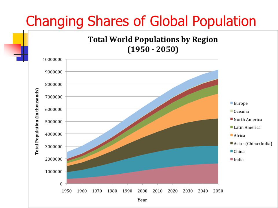 Changing Shares of Global Population