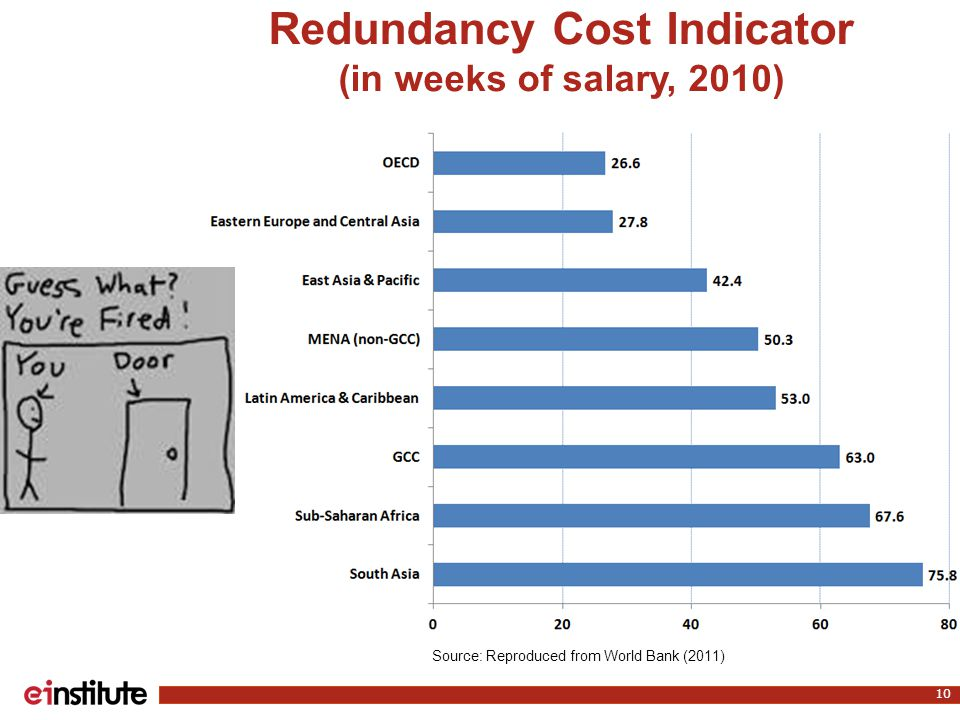 Redundancy Cost Indicator (in weeks of salary, 2010) 10 Source: Reproduced from World Bank (2011)