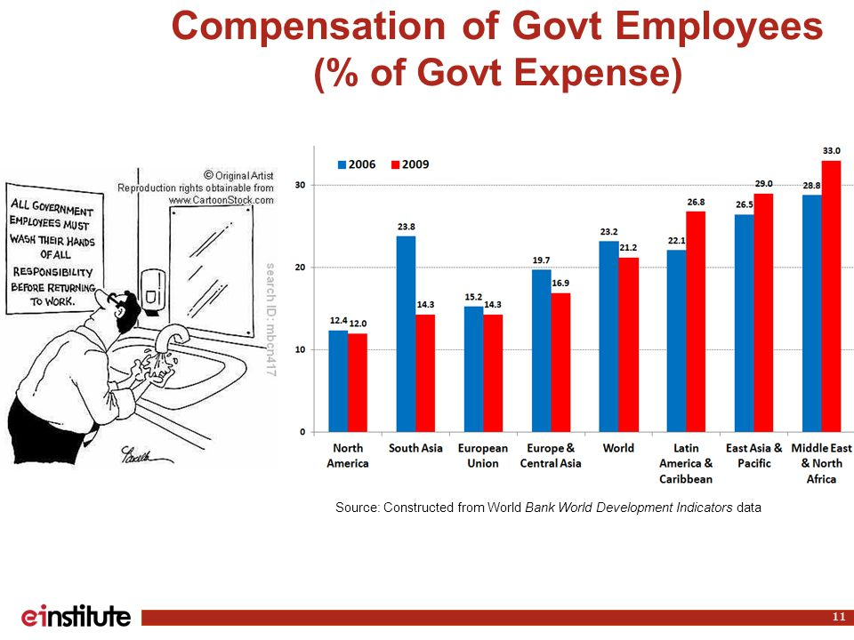 Compensation of Govt Employees (% of Govt Expense) 11 Source: Constructed from World Bank World Development Indicators data